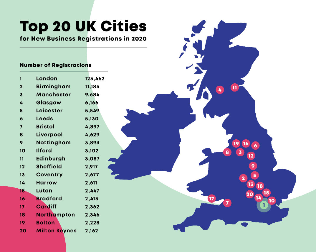 London ranked as top city for start-ups in 2020