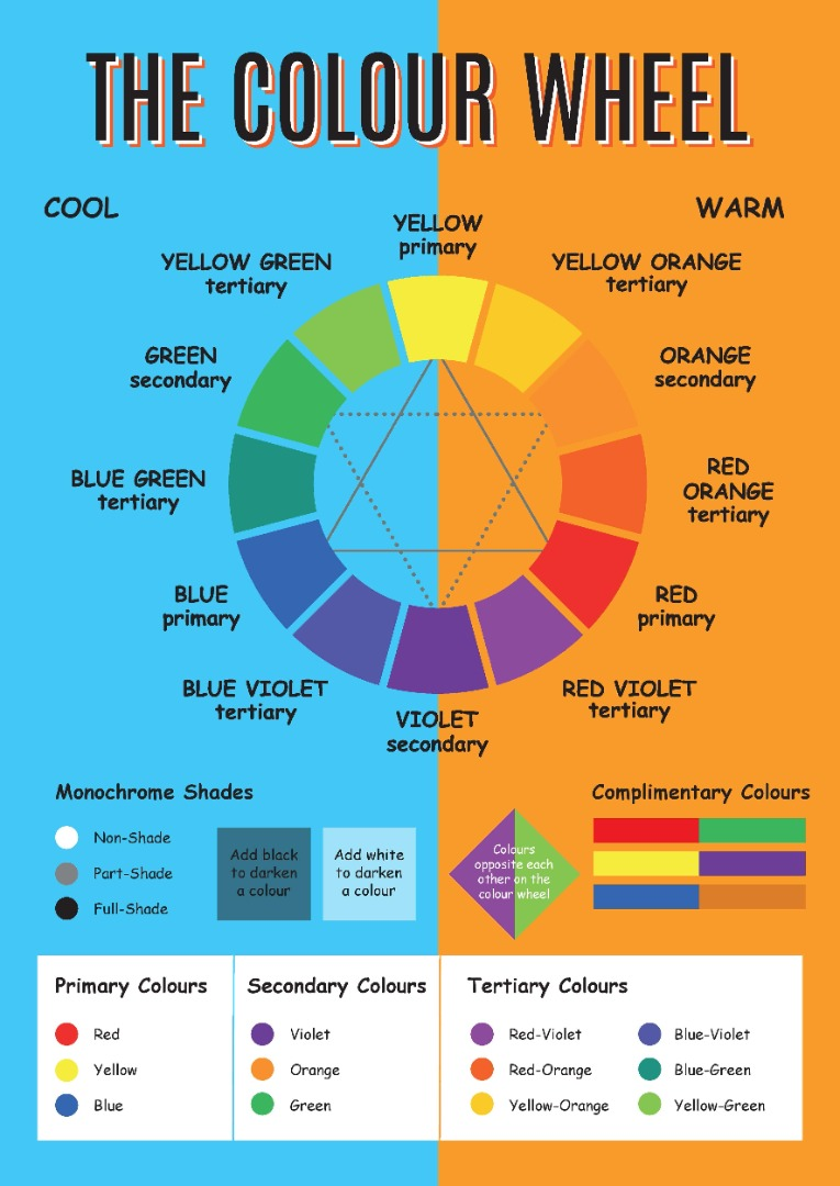 Basic colour wheel with warm and cool toned colours shown