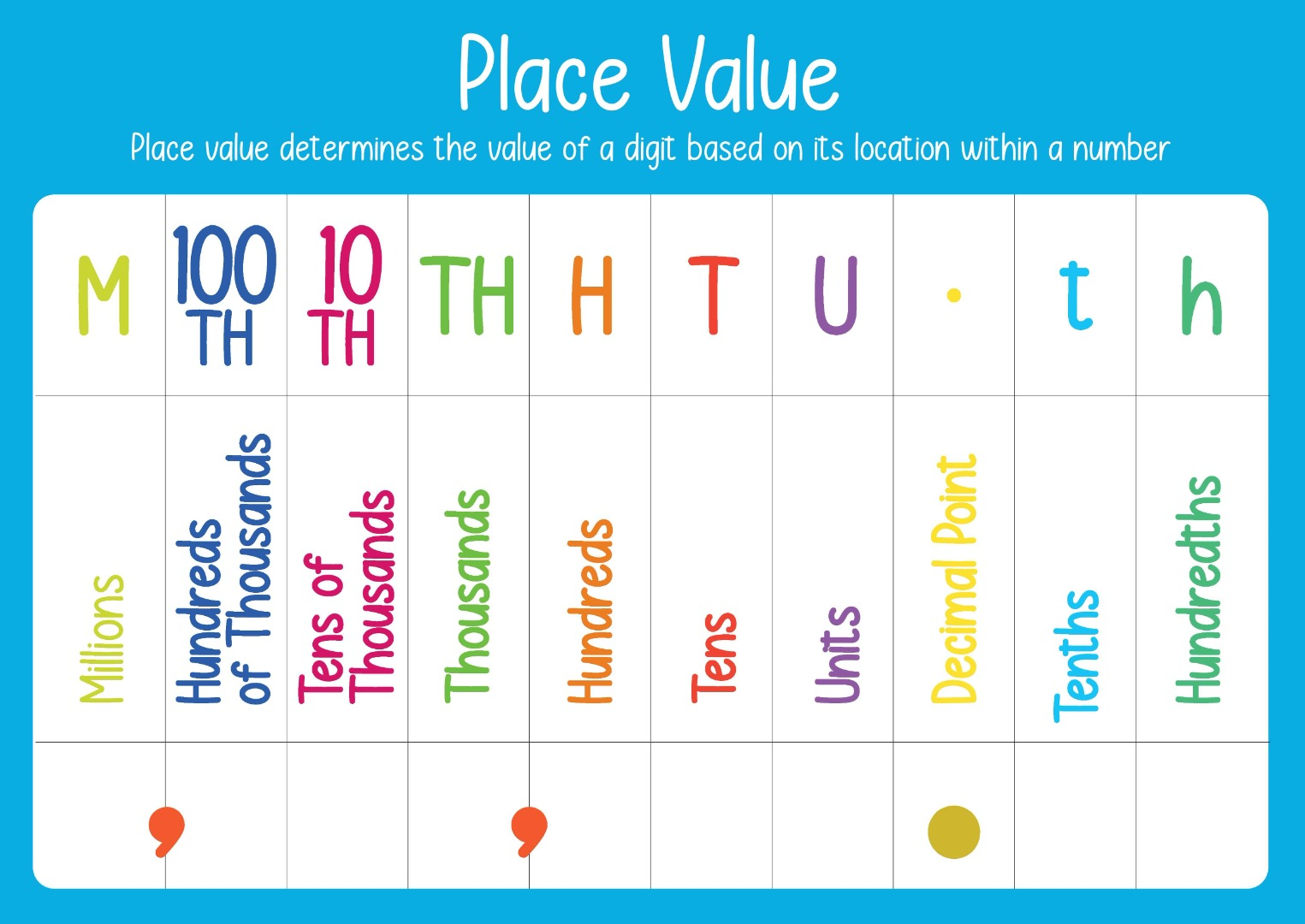 landscape place value chart up to the millions