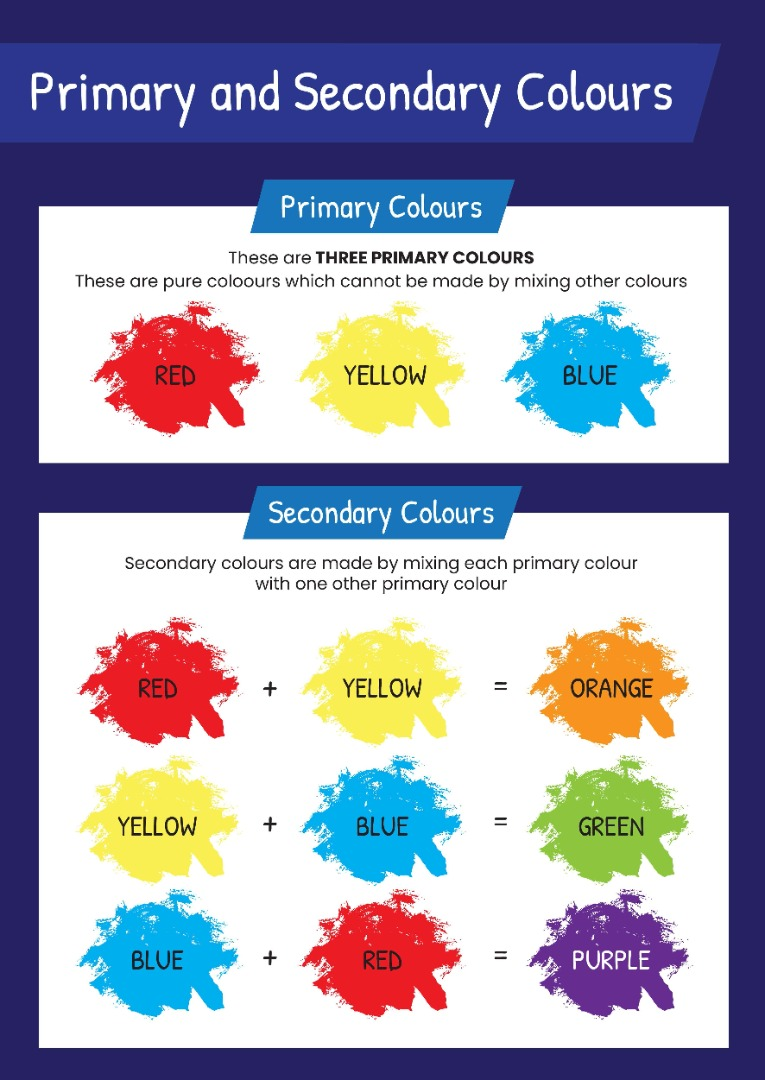 A poster with paint splodges showing how to mix primary and secondary colours