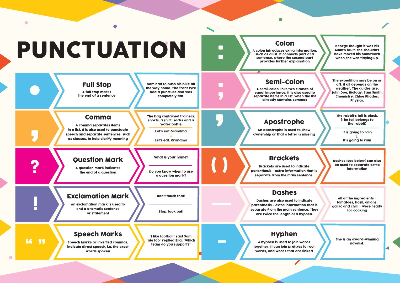 cream, pink and yellow poster showing different uses of punctuation